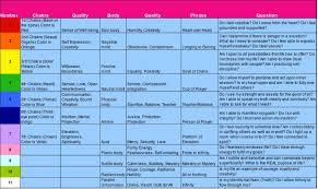 Numerology Birth Chart Reading The Basics Of Yogic Numerology Spirit Voyage Blog