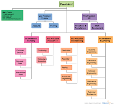 Image Result For How To Make An Organizational Chart For