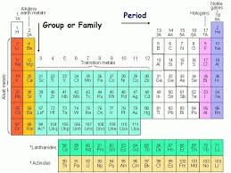 Families Periodic Table Period The Group Family Pictures Cute 7 ...