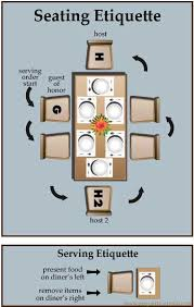 table manners infograph with seating arrangements for hosts and guests as well as serving etiquette rules