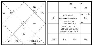 Nelson Mandela Birth Chart Nelson Mandela Kundli