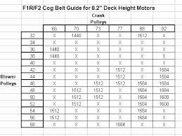 Dayco Serpentine Belt Chart Gates Serpentine Belt Size Chart Bedowntowndaytona Com