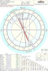 Taylor Swift Astrology Chart On All Things Hiddle Swift Thebookof25