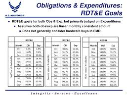Osd Obligation And Expenditure Goals Chart Osd Goals Table Search Starter Results