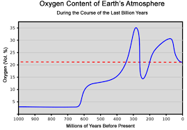 Co2 To O2 Conversion Chart Dr Vincent Gray On Historical Carbon Dioxide Levels Watts
