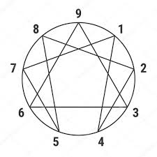 Enneagram Astrology Myers Briggs Mbti Amino