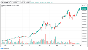 The pivot point and its support and resistance pairs are defined as follows, where h, l, c are the current day's high, low and close, respectively. Bitcoin Price Hits 60k After Bulls Push Through A Key Resistance Cluster The Crypto Times