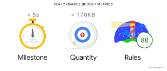 Addyosmani Com Start Performance Budgeting