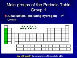 Chapter 6: The Periodic Table Organizing and Classifying the ...