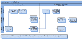 Chart For Distribution Distribution Process Flow Chart