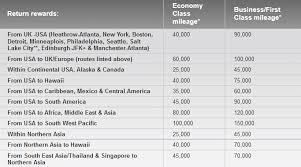 Virgin Atlantic Flying Club Closes Delta Airlines Loophole