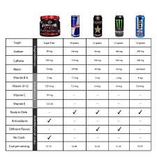 Energy Drink Comparison Chart Soda Calorie Chart An Energy Drink Chart Comparing Five