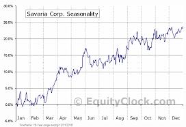 Sis Charts Savaria Corp Tse Sis To Seasonal Chart Equity Clock