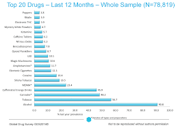 Drug Use Statistics Chart The Global Drug Survey 2014 Findings Global Drug Survey
