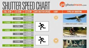 Shutter Speed Chart As A Photographers Cheat Sheet Diy