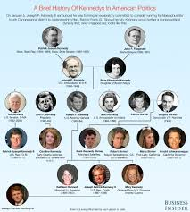 Kennedy Family Tree The Kennedy Political Dynasty Family