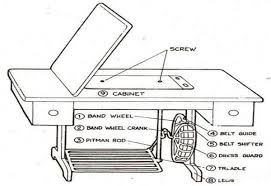 Parts Of The Lockstitch Sewing Machine