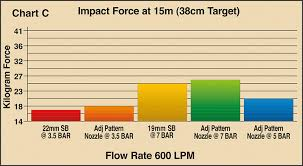 Nozzle Reaction Chart Hard Hitting Nozzle Types Fact From Fiction Asia Pacific