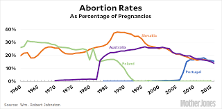 The Abortion Crime Hypothesis Returns For Round 2 Mother Jones
