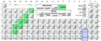 periodic table metals fresh metals nonmetaletalloids on the periodic table photo 1 of 11