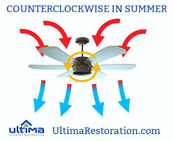 ceiling fan summer direction fan direction in summer ceiling fan direction summer high ceilings