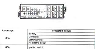 suzuki fuse box diagram wiring diagrams best suzuki fuse box diagram wiring diagrams suzuki xl7 fuse box diagram 06 suzuki fuse diagram wiring