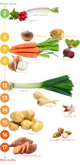 Types Of Radishes Chart Keto Vegetables The Visual Guide To The Best And Worst