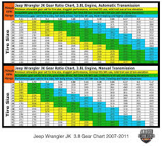 Tj Gear Chart Americas Most Wanted 4x4
