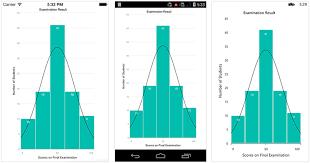 Syncfusion Charts Xamarin Chart Types In Xamarin Charts Control Syncfusion