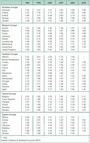 populations and demographic trends of european countries  populations and demographic trends of european countries 1980 2010 cairn international