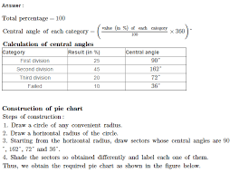 Pie Charts Cbse Rs Aggarwal Class 6 Maths Solutions Ex 23a