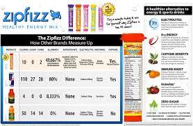 Energy Drink Comparison Chart Go Smitty Go January 2012