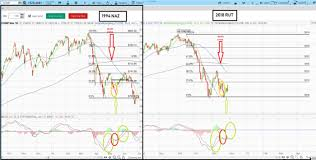 Historical Options Charts Learn Stock Trading How To Read Stock Charts How To Day Trade