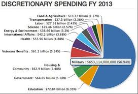 Germany Government Spending Pie Chart Www