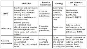 Well Suited Organization To Open Innovation Empirical