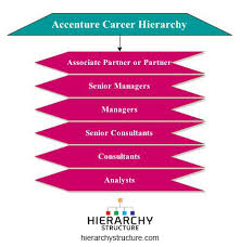 Accenture Career Level Jobs Hierarchy Chart