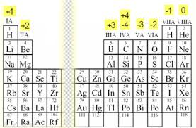 Element Ion Chart Names And Charges Of Ions Ck 12 Foundation