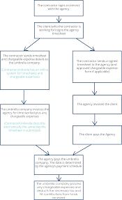Recruitment Agency Process Flow Chart How Umbrella Companies Work An Award Winning Umbrella