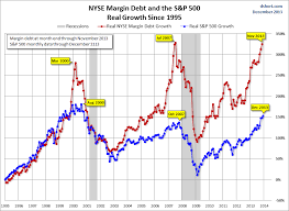 Margin Debt Near Real All Time High Stock Market Advantage