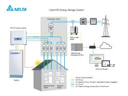 power grid wiring harness all about repair and wiring collections power grid wiring harness solar inverter diagram fosilesnet delta hybrid e5 system diagram rgb solar