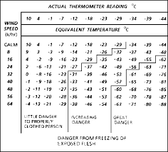Hypothermia Time Chart General