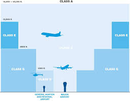 Australian Airspace Charts How Airspace Is Managed Airservices