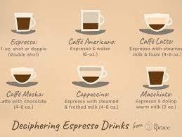 the definition of a caffè breve latte