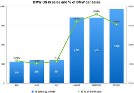 Bmw Sales Chart Is Bmw 2nd Only To Tesla In Electric Car Focus Capitalenergy