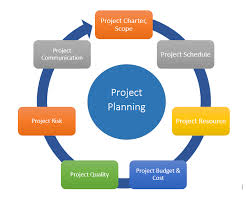 Project Management Guide Basics Of Project Planning