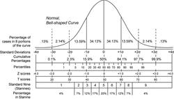 Bmi Z Score Chart Z Scores Monitoring Evaluation