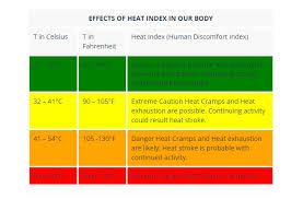 Heat Exposure Chart