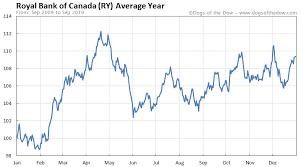 Royal Bank Of Canada Stock Price History Charts Ry