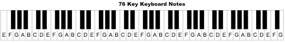 Piano Keys Chart With Numbers Keyboard With Notes Sada Margarethaydon Com