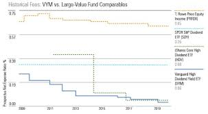 Vanguards Latest Fee Cuts In 4 Charts Morningstar